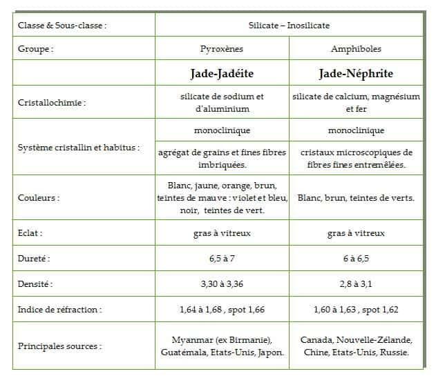 caractéristiques Jadéite et néphrite.